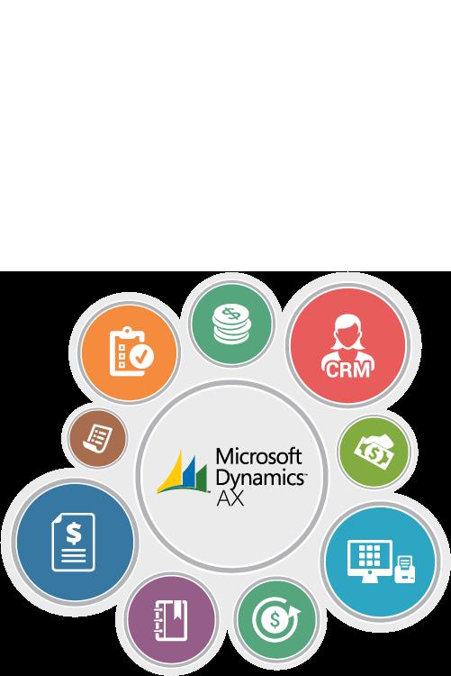 eCommerce for Dynamics AX