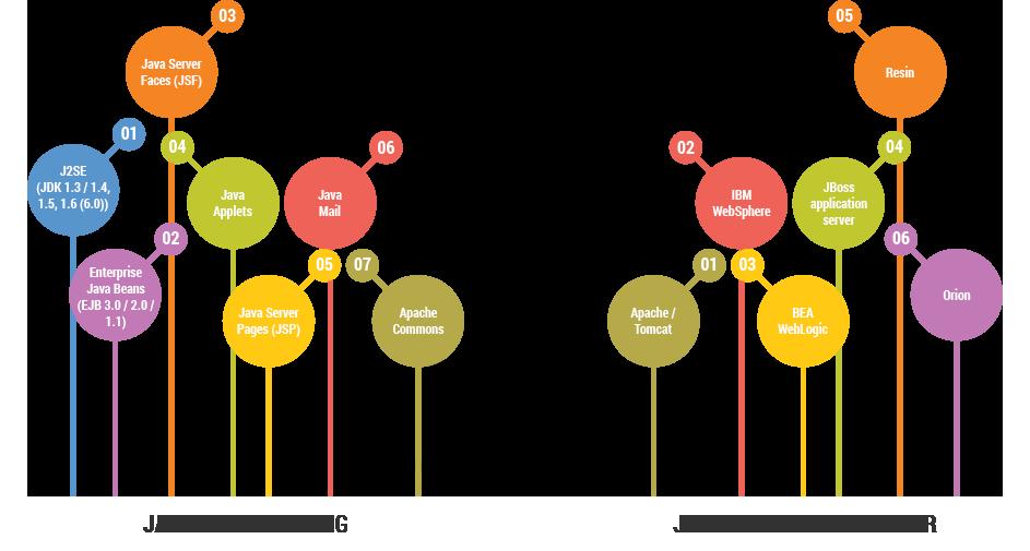 Java Programming & J2EE Application Server